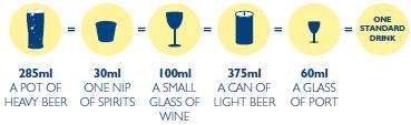 Standard Drink Chart