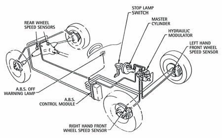ABS Anti-lock brakes schematic diagram
