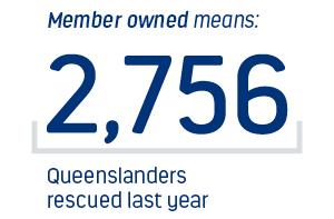 Member owned means 2756 Queenslanders rescued this year.
